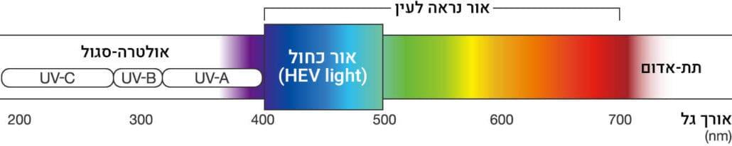 ספקטרום הצבעים ובתוכו אור כחול
