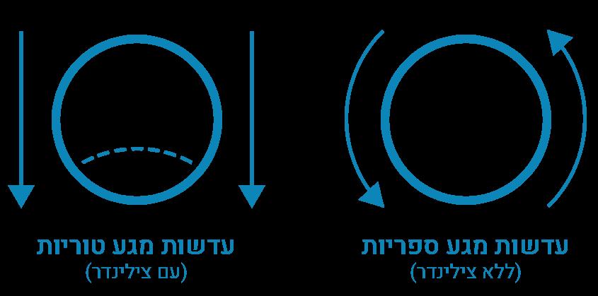המבנה של עדשות מגע טוריות (עם צילינדר) לעומת עדשות מגע ספריות (ללא צילינדר)
