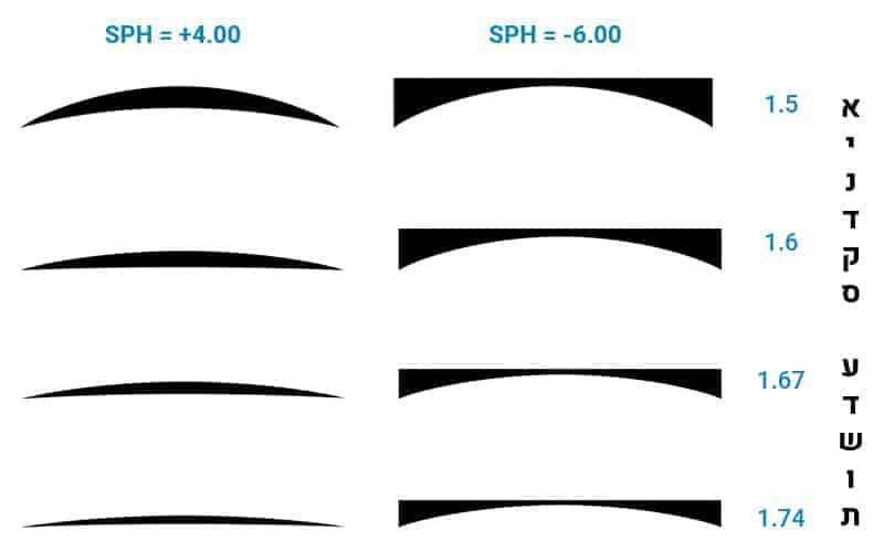מדריך עובי בהתאם לאינדקס עדשות משקפיים