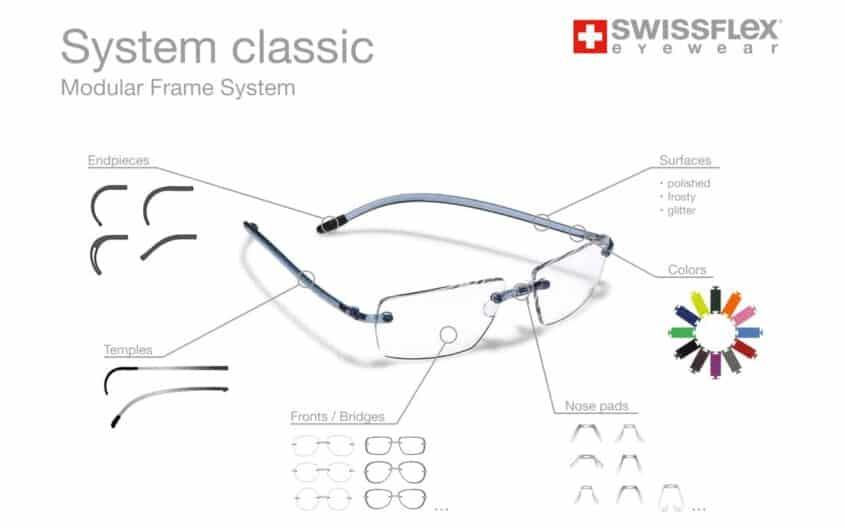 גרף האפשרויות של המסגרות המודולריות swissflex