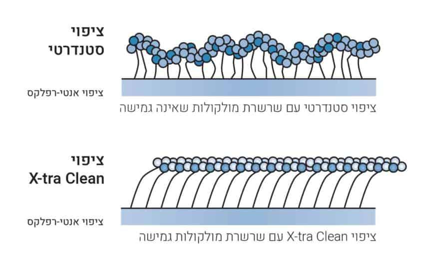 השוואה בין ציפוי עדשות סטנדרטי לציפוי עדשות Rodenstock X-tra Clean